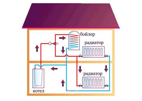 Схема распределения теплоносителя в частном двухэтажном доме