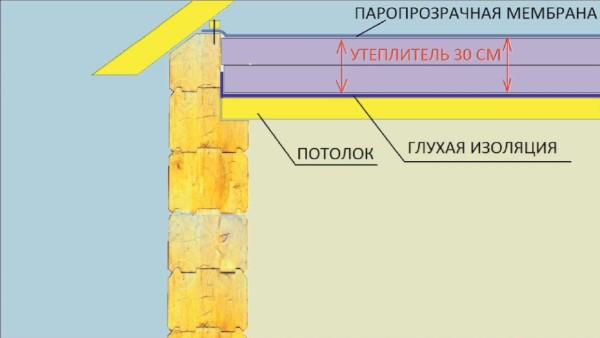 Схема распределения утеплителя на потолочном перекрытии