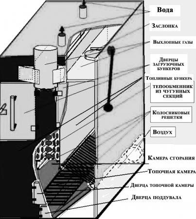 Схема самодельного пиролизного котла