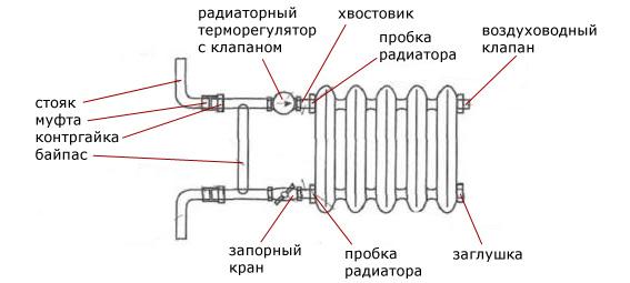 Схема системы отопления с байпасом