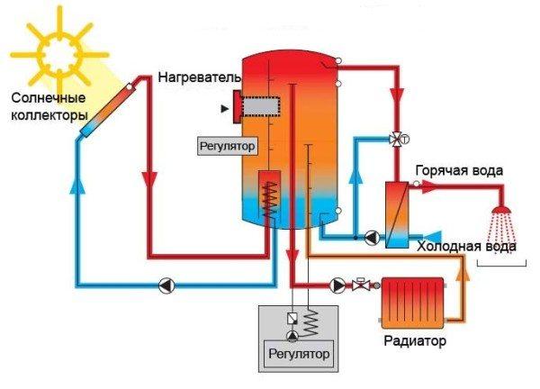 Схема системы отопления с солнечными коллекторами.