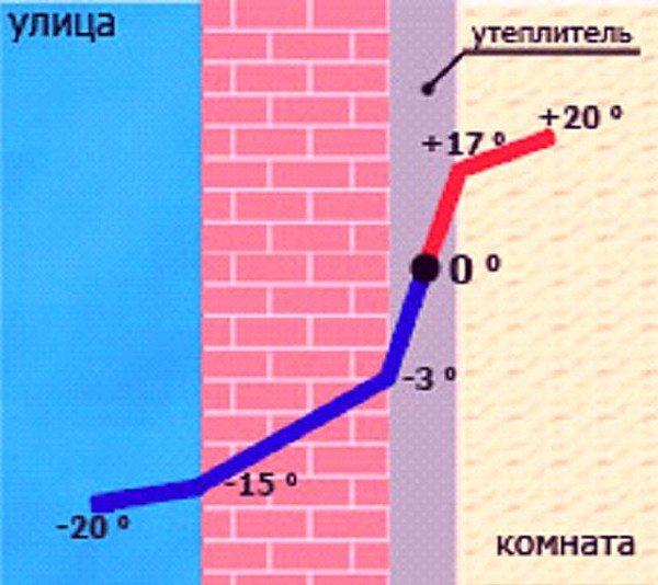 Схема смещения точки росы при внутреннем утеплении стен
