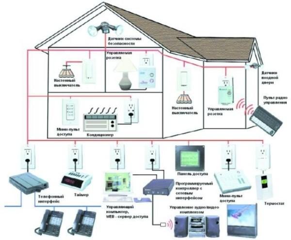 Схема стандартной системы «умный дом»