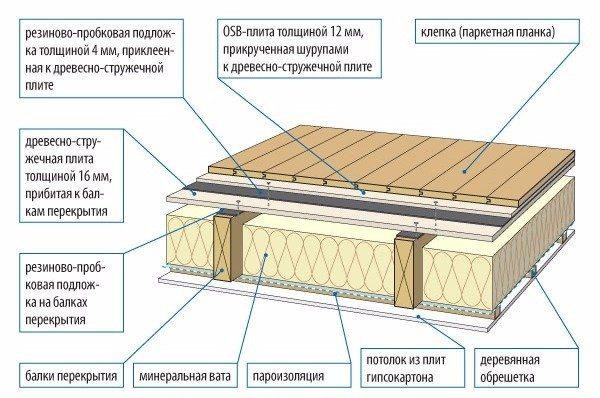 Схема тепло- шумоизоляции деревянного перекрытия