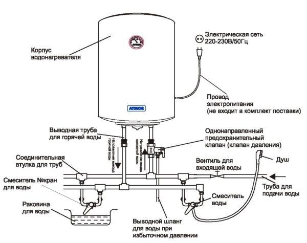 Схема установки бойлера. Обратный и предохранительный клапаны объединены в одном корпусе и установлены перед входным патрубком.