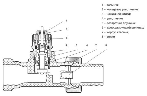 Схема устройства клапана