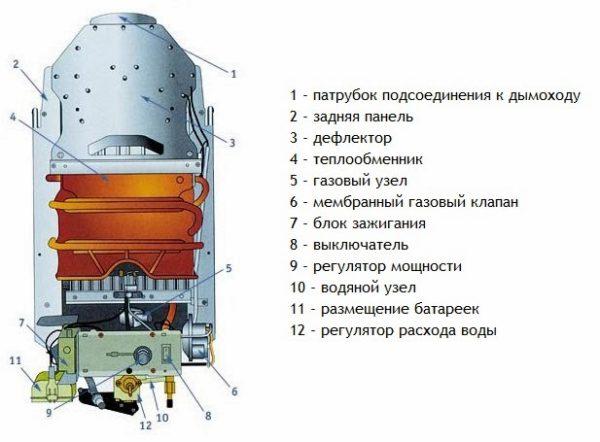 Схема устройства колонки с открытой камерой сгорания