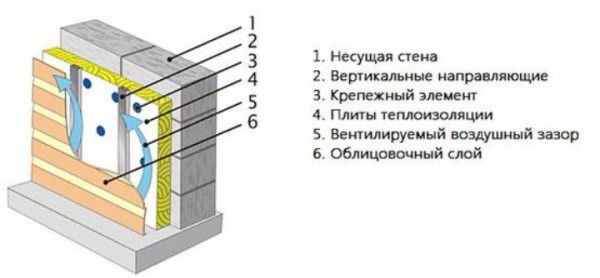 Схема устройства навесного (вентилируемого) фасада