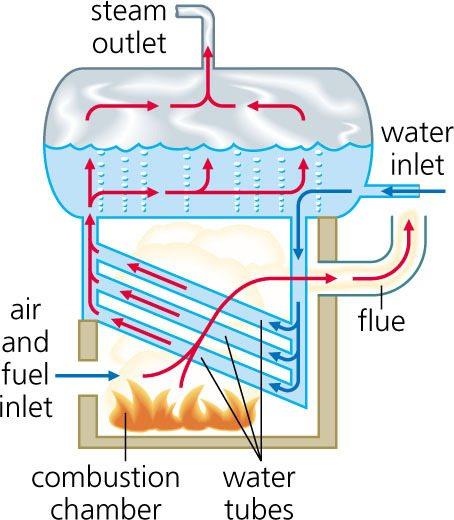 Схема устройства парогенератора.