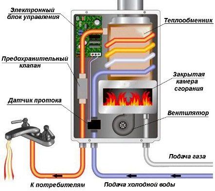 Схема устройства современной колонки с закрытой камерой сгорания