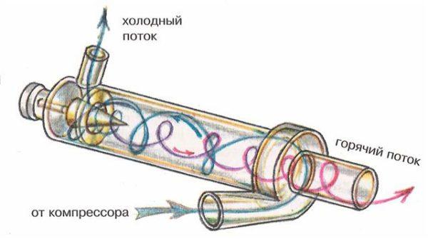 Схема устройства трубы Ранка