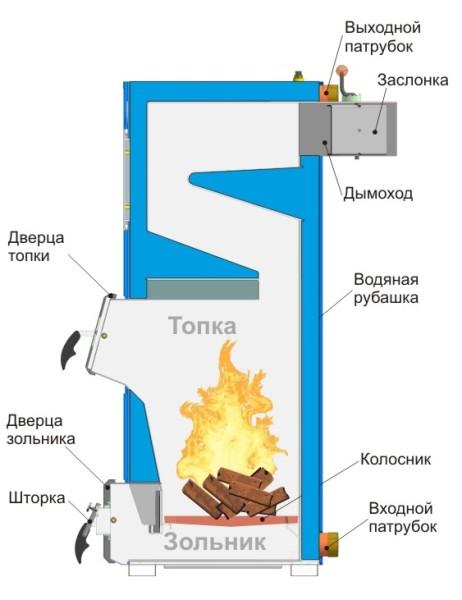 Схема устройства твердотопливного аппарата
