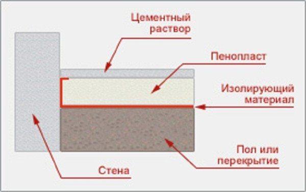 Схема утепления бетонного пола пенопластом