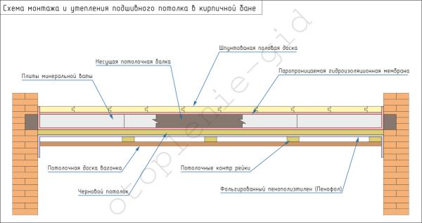 Схема утепления подшивного потолка.