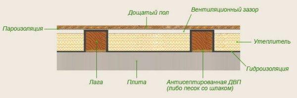 Схема утепления пола на лагах