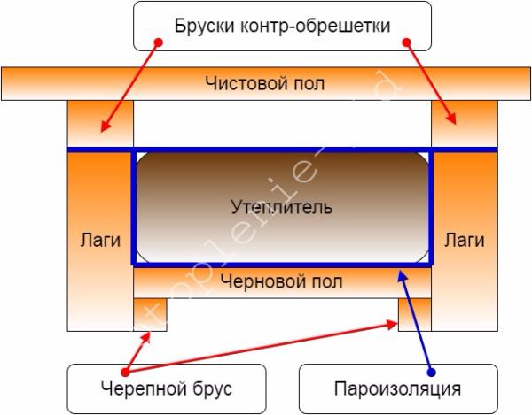 Схема утепления пола на лагах с контр-обрешеткой.