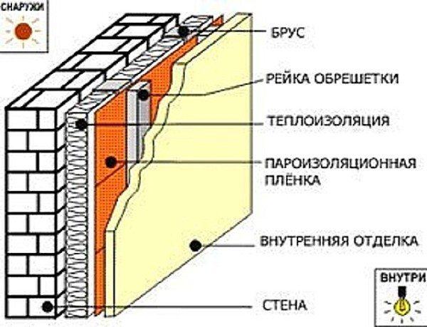 Схема утепления стен каркасным способом
