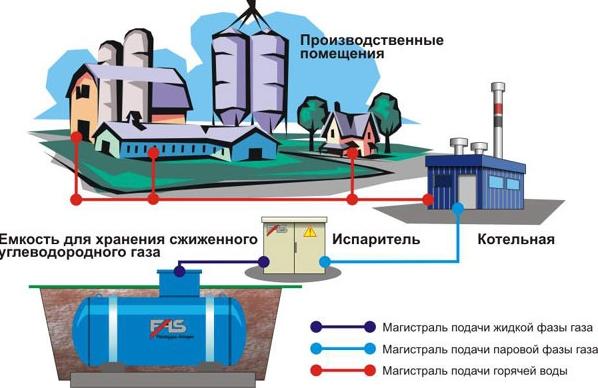 Схема водяного отопления производства в случае с местной котельной