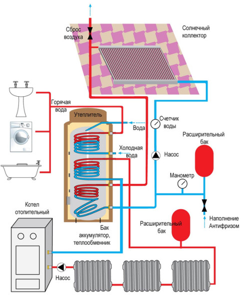 Схема водяного отопления с теплоаккумулятором и солнечным коллектором.