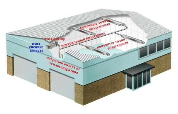 Схема воздушного отопления производства