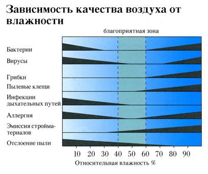 Схема зависимости качества воздуха в помещении от его влажности