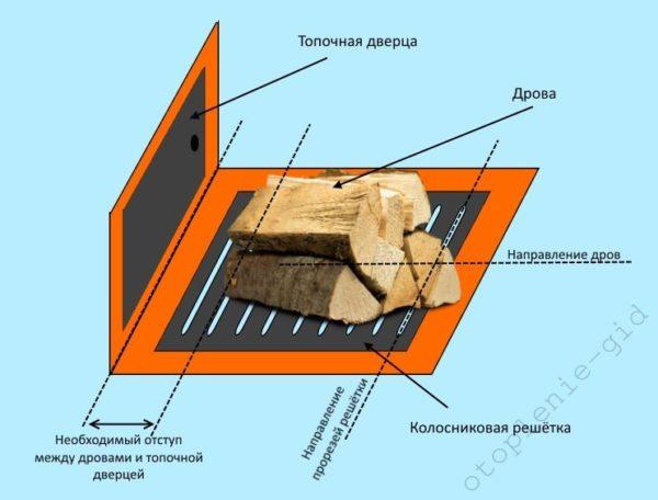 Схематическая закладка дров в топливной камере печи