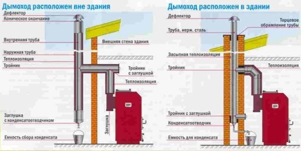 Схемы монтажа дымохода