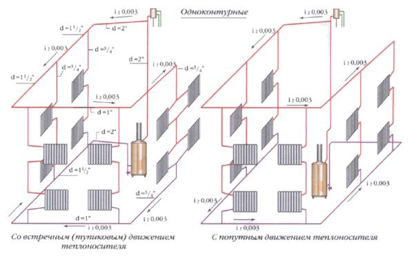 Схемы разводки отопления при верхнем розливе.