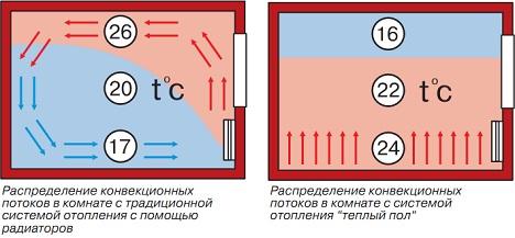 система инфракрасного отопления