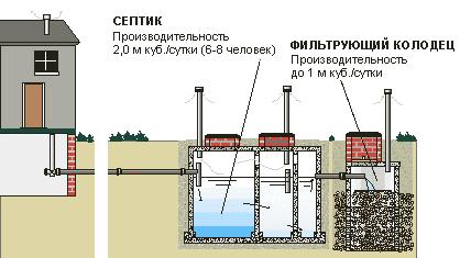 Система очистки сточных вод для частного дома