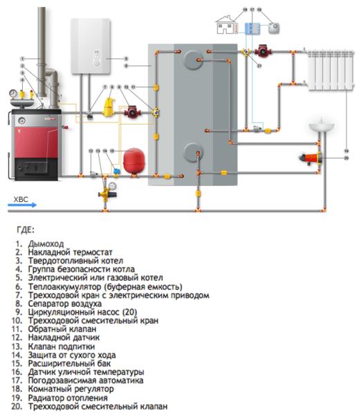 Система отопления частного дома с твердотопливным и электрическим котлами. От буферной емкости (теплоаккумулятора) запитаны системы отопления и горячего водоснабжения.
