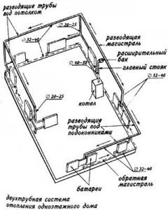 система отопления частного двухэтажного дома