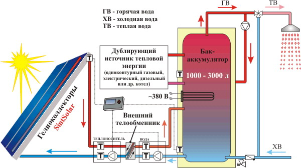 система отопления на солнечных батареях