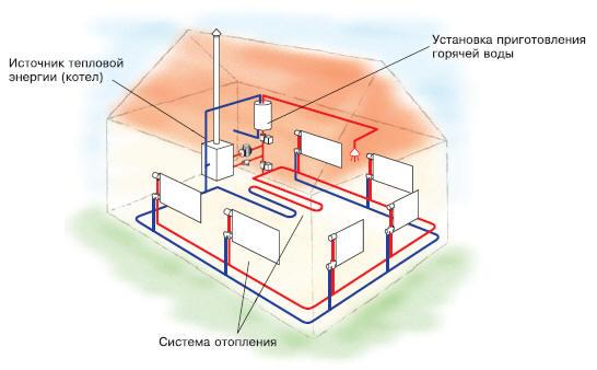 Система отопления загородного дома с радиаторами, трубопроводом, котлом и бойлером