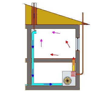 системы воздушного отопления частного дома