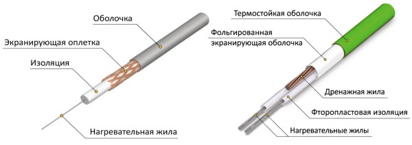 Сравнение одножильного и двужильного кабелей