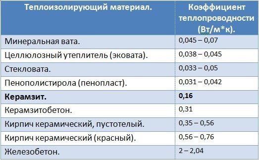 Сравнение теплопроводности различных материалов.