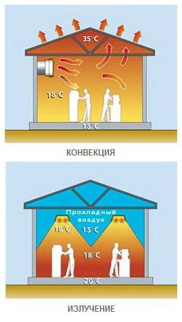 Сравнительная эффективность конвективного и инфракрасного обогрева