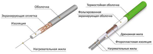 Сравнительная схема конструкции одножильных и двужильных кабелей