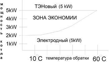 Сравнительная схема потребляемой энергии
