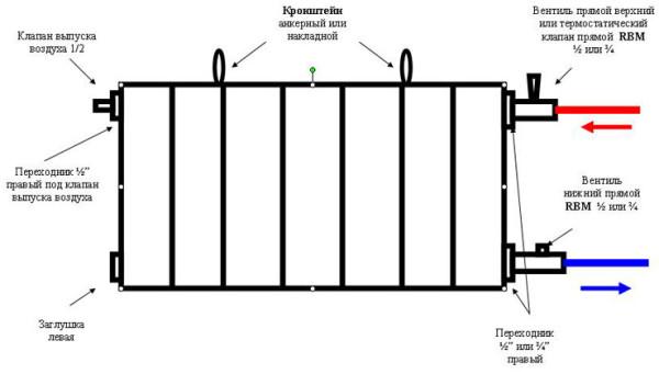 Стандартный монтаж биметаллической батареи