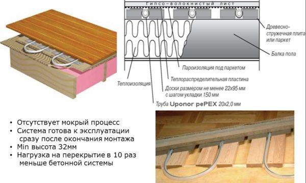 Структура деревянного теплого пола. Каналы для труб сформированы уложенными прямо на балки досками.