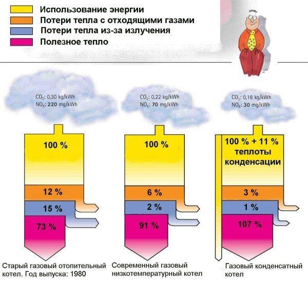 Структура коэффициента полезного действия и содержание вредных веществ в продуктах сгорания у газовых котлов разных типов.