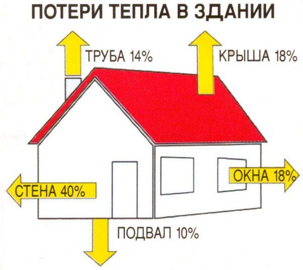 Структура теплопотерь жилого дома.