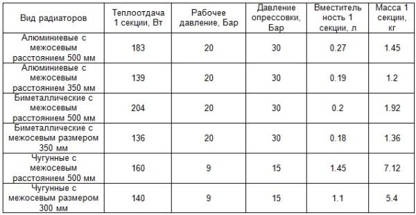 Сводная таблица мощности радиаторов отопления.