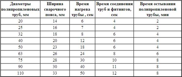 Таблица пайки полипропиленовых труб, которая подходит для абсолютного большинства паяльников