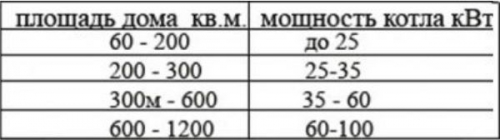 Таблица подбора мощности теплогенараторов в зависимости от площади дома