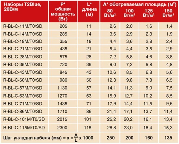Таблица расчета мощности для разных моделей