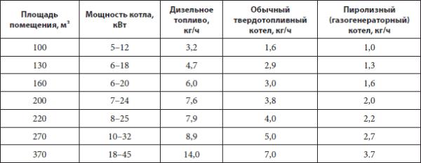 Таблица расхода топлива бытовыми котлами с установленным термостатом