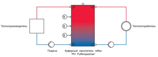 Так производитель рекомендует подключать теплоаккумуляторы Reflex.